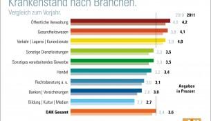 Krankenstand nach Branchen 2011/2012