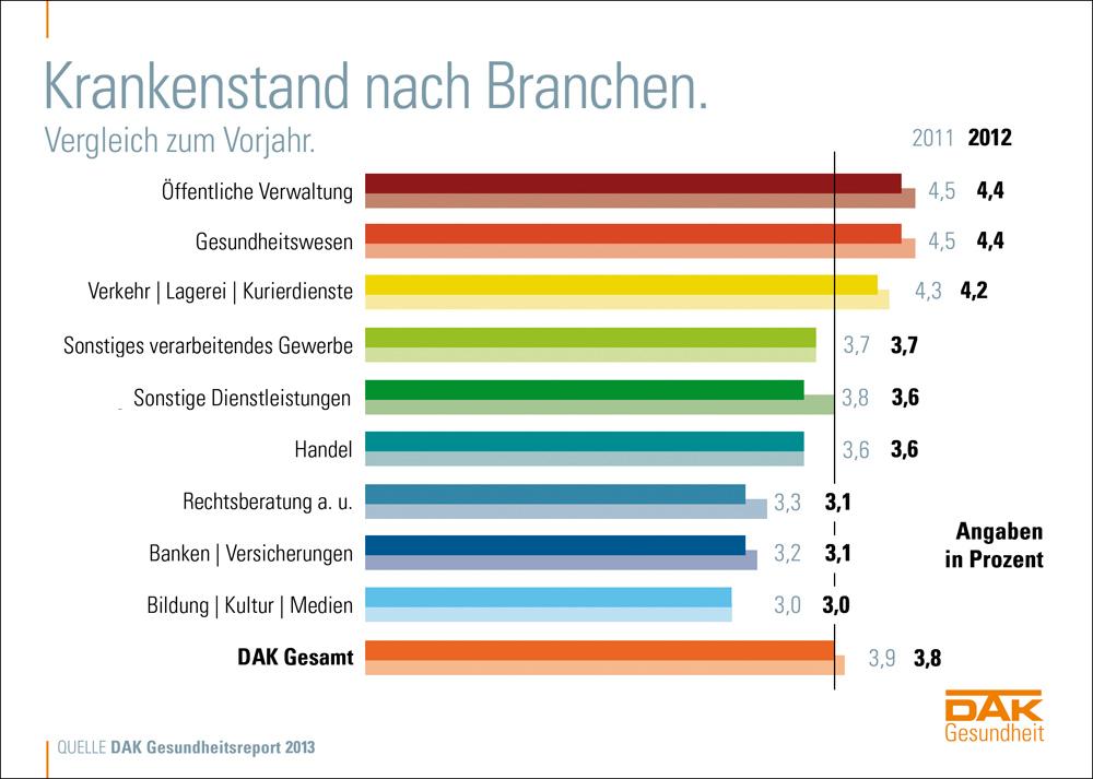 Krankmeldungen 2012 nach Branchen - DAK-Gesundheitsreport - apotheken-wissen.de