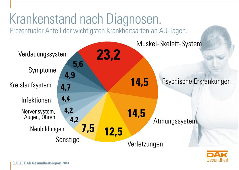 Krankschreibung Wegen Psychischer Belastung