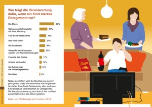 Übergewicht bei Kindern - apotheken-wissen.de