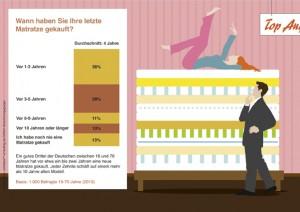 Infographik Matratzenkauf - apotheken-wissen.de