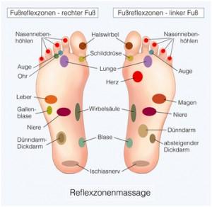 Reflexzonentherapiepunkte - apotheken-wissen.de