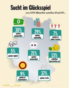 Infographik - Spielsucht - apotheken-wissen.de